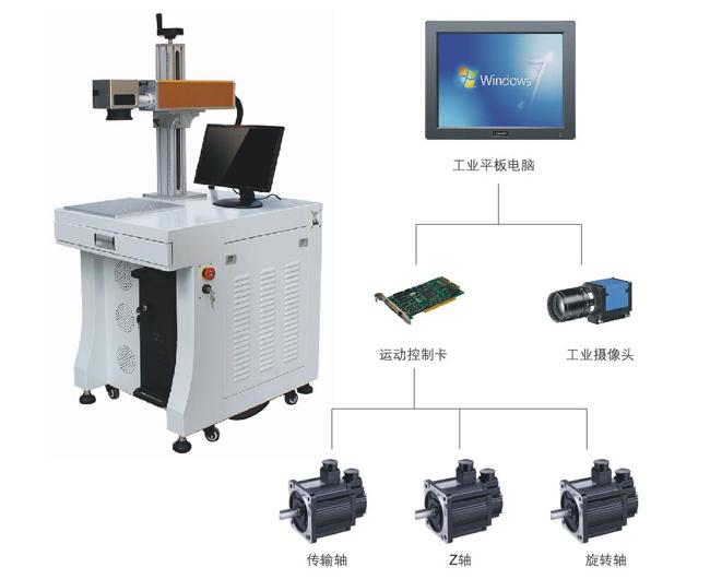打标机工业平板应用方案